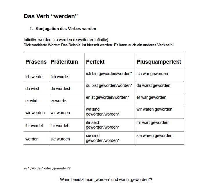 Deutsch lernen das Verb werden